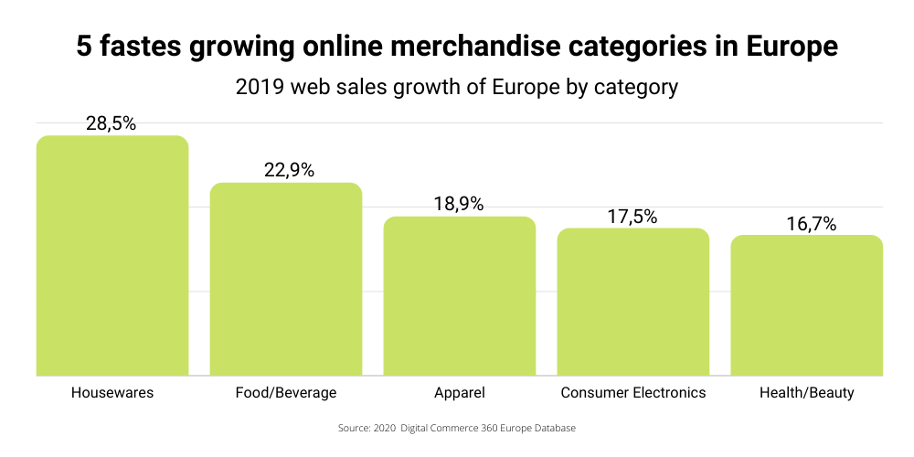 goodloading-fastest-growing-product-categories