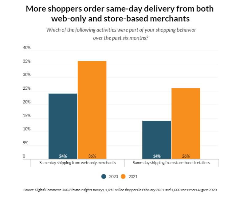 goodloading-e-commerce-digital